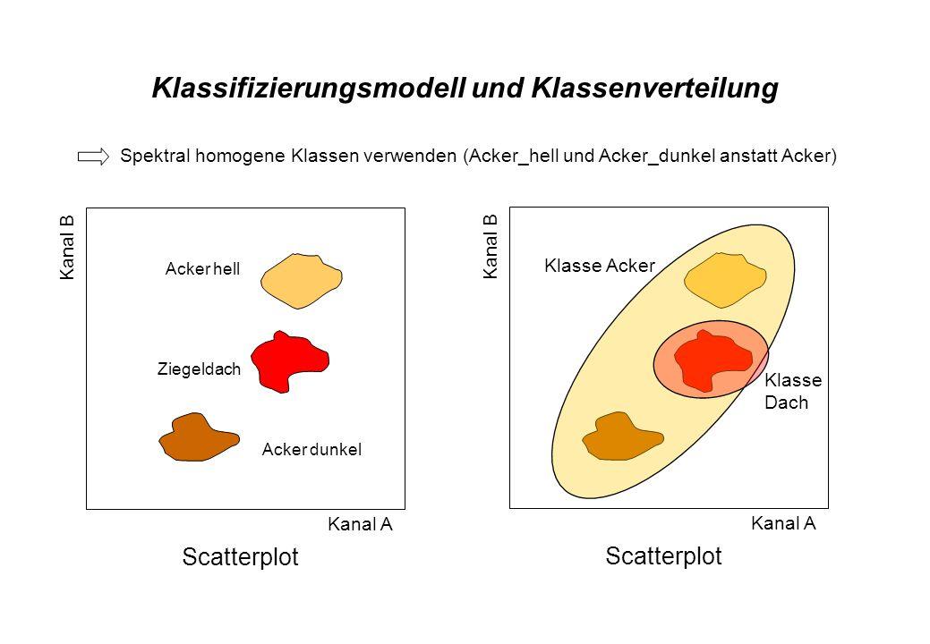 Scatterplot Kanal B Kanal A Klassifizierungsmodell und Klassenverteilung Scatterplot Acker hell Ziegeldach Acker dunkel Kanal B Kanal A Klasse Acker K