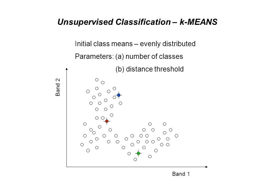 Unsupervised Classification – k-MEANS Band 2 Band 1 Classification by minimum distance