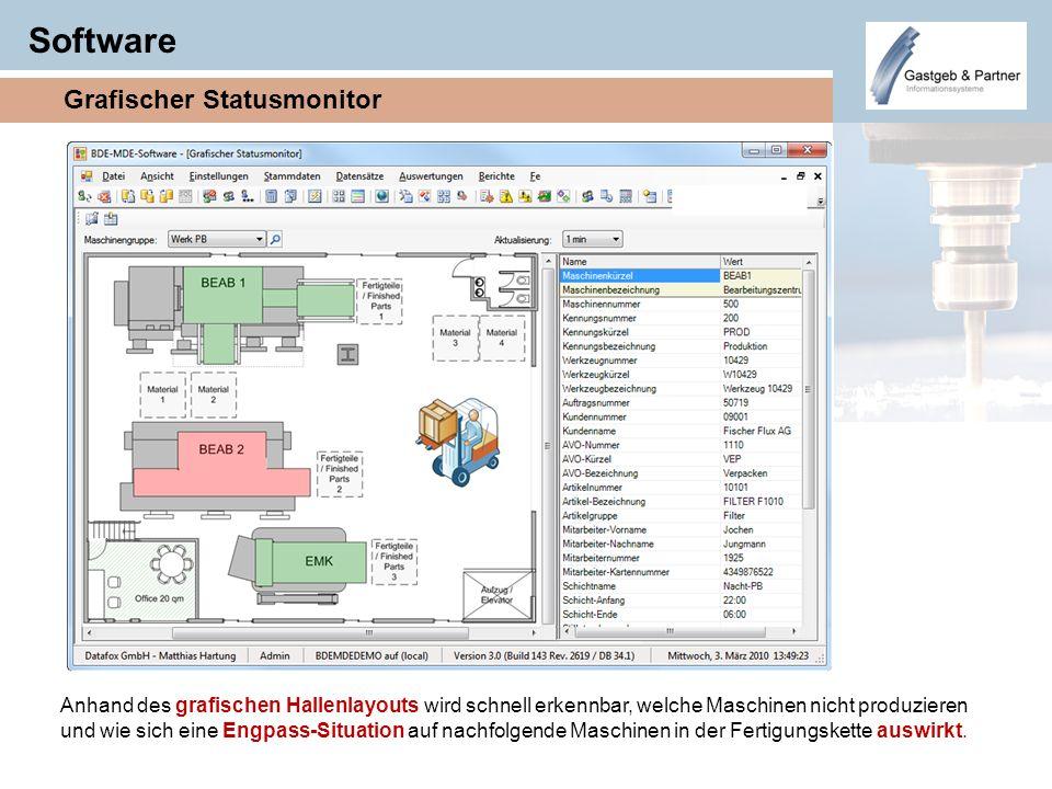 Software Anhand des grafischen Hallenlayouts wird schnell erkennbar, welche Maschinen nicht produzieren und wie sich eine Engpass-Situation auf nachfo