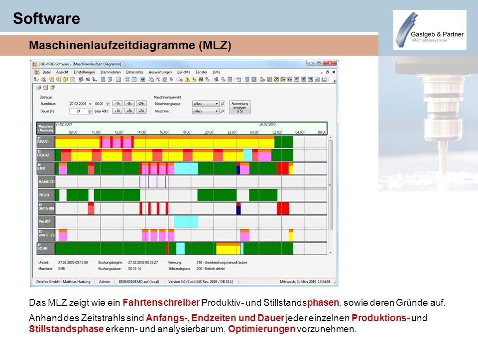 Software Maschinenlaufzeitdiagramme (MLZ) Das MLZ zeigt wie ein Fahrtenschreiber Produktiv- und Stillstandsphasen, sowie deren Gründe auf. Anhand des