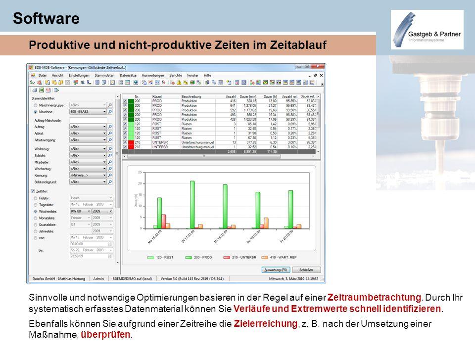 Software Produktive und nicht-produktive Zeiten im Zeitablauf Sinnvolle und notwendige Optimierungen basieren in der Regel auf einer Zeitraumbetrachtu