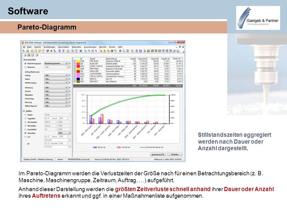 Software Pareto-Diagramm Im Pareto-Diagramm werden die Verlustzeiten der Größe nach für einen Betrachtungsbereich (z. B. Maschine, Maschinengruppe, Ze