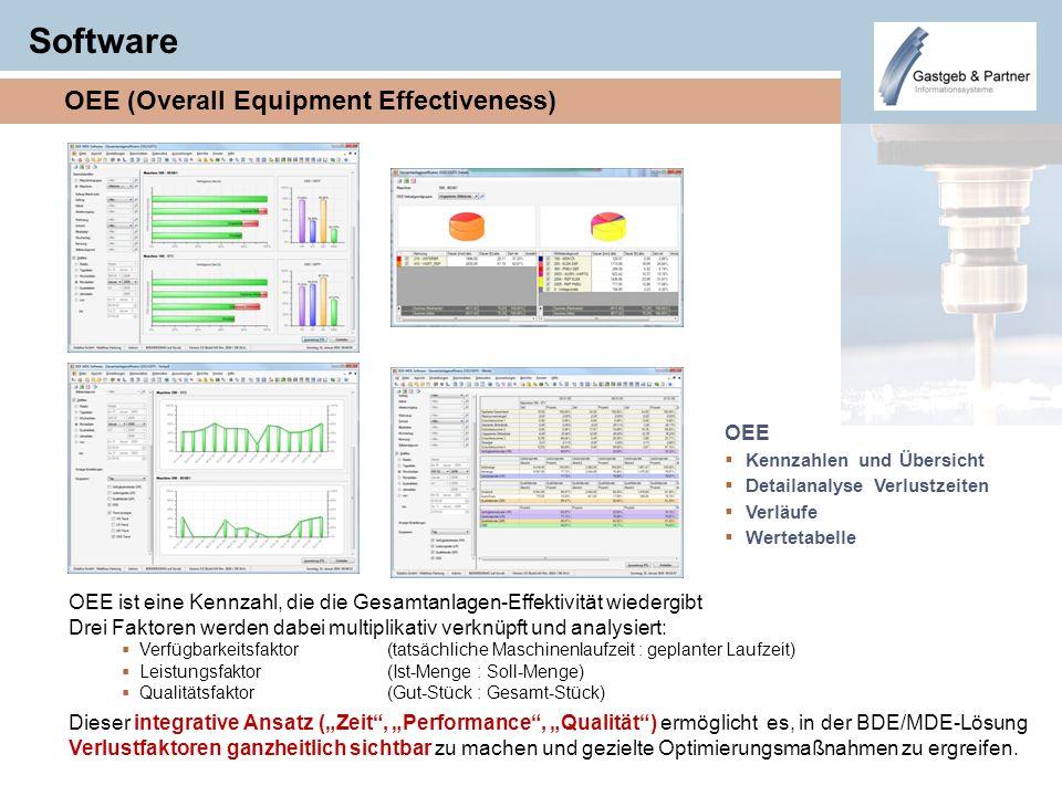 Software OEE (Overall Equipment Effectiveness) OEE ist eine Kennzahl, die die Gesamtanlagen-Effektivität wiedergibt Drei Faktoren werden dabei multipl