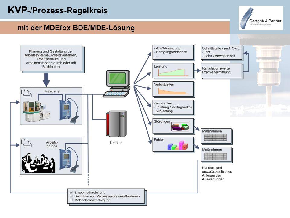 KVP -/Prozess-Regelkreis mit der MDEfox BDE/MDE-Lösung