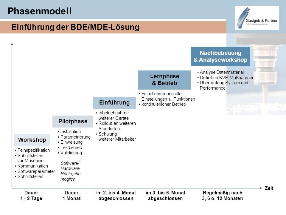 Phasenmodell Workshop Feinspezifikation Schnittstellen zur Maschine Kommunikation Softwareparameter Schnittstellen Pilotphase Installation Parametrier
