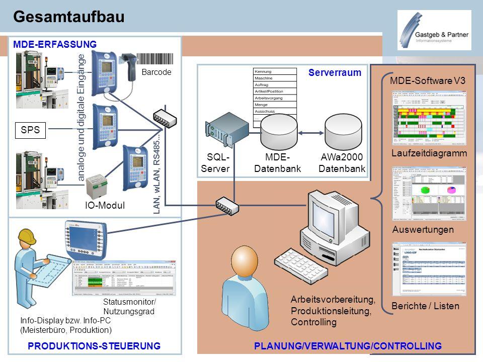 Gesamtaufbau SQL- Server MDE- Datenbank Laufzeitdiagramm Auswertungen Berichte / Listen Barcode IO-Modul Info-Display bzw. Info-PC (Meisterbüro, Produ