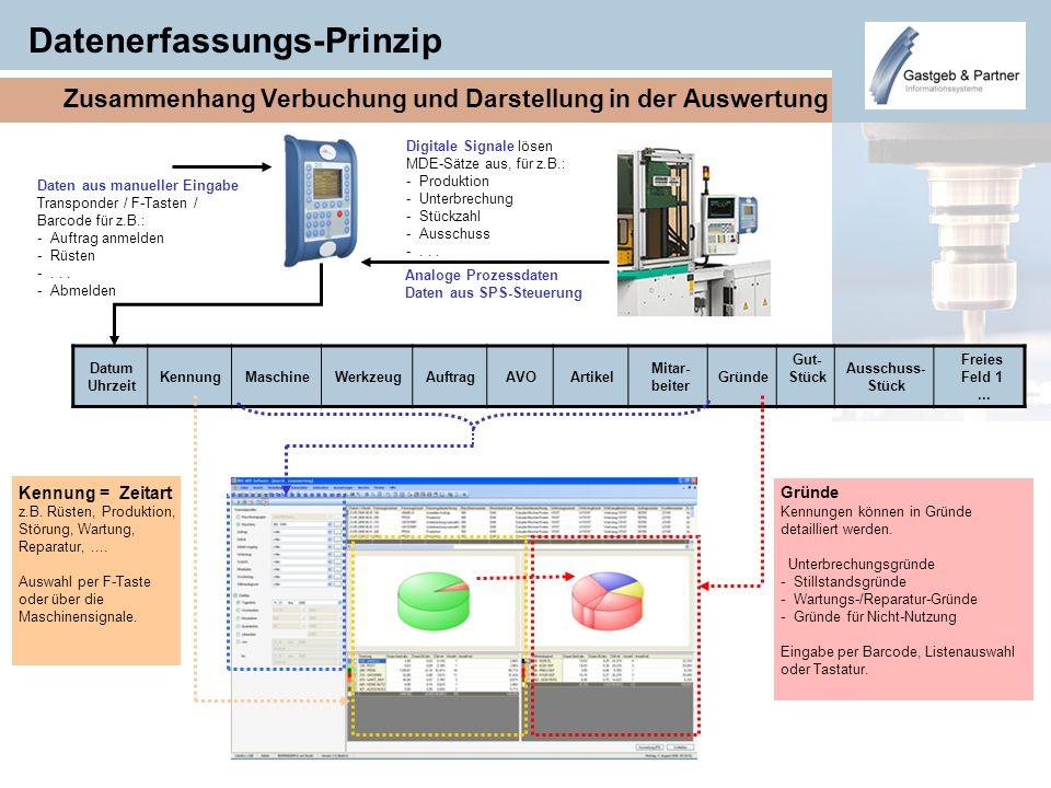 Datenerfassungs-Prinzip Zusammenhang Verbuchung und Darstellung in der Auswertung Daten aus manueller Eingabe Transponder / F-Tasten / Barcode für z.B
