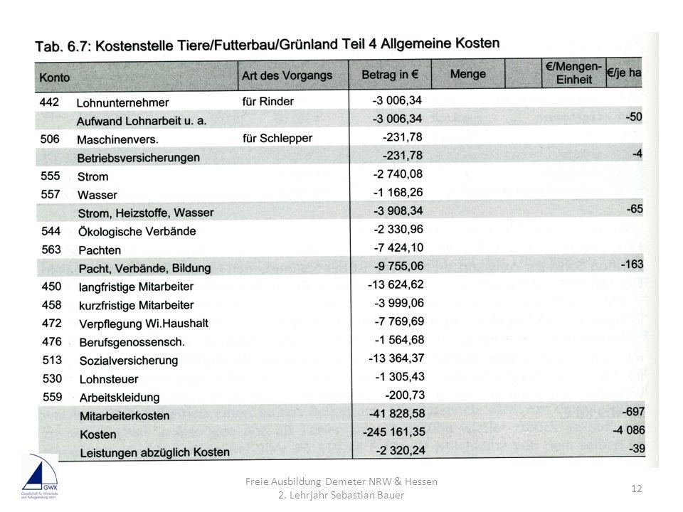 Freie Ausbildung Demeter NRW & Hessen 2. Lehrjahr Sebastian Bauer 12