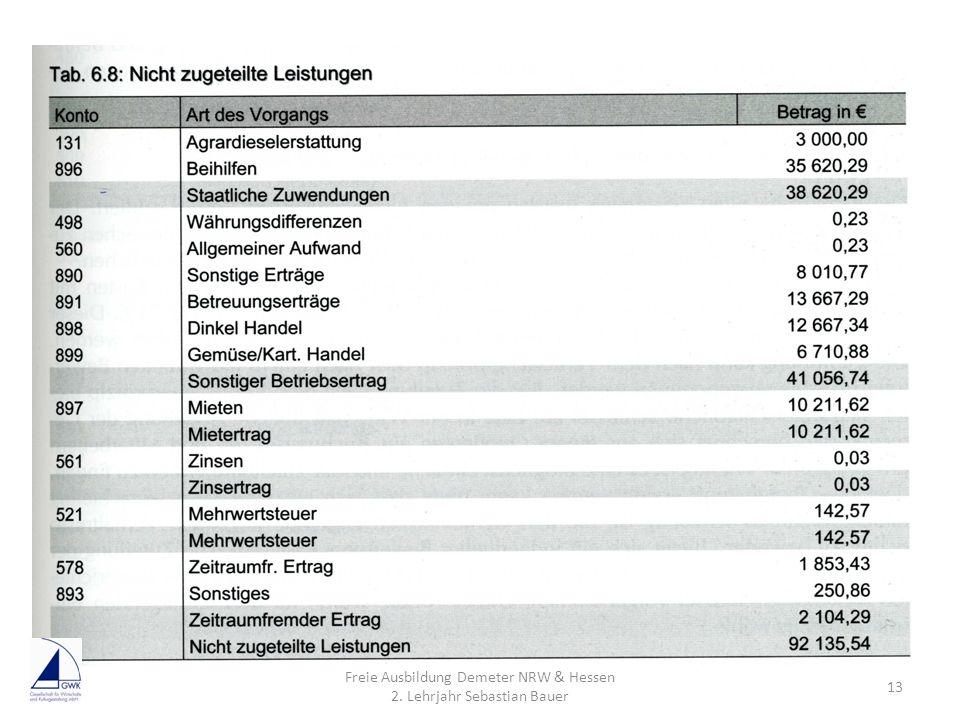 Freie Ausbildung Demeter NRW & Hessen 2. Lehrjahr Sebastian Bauer 13