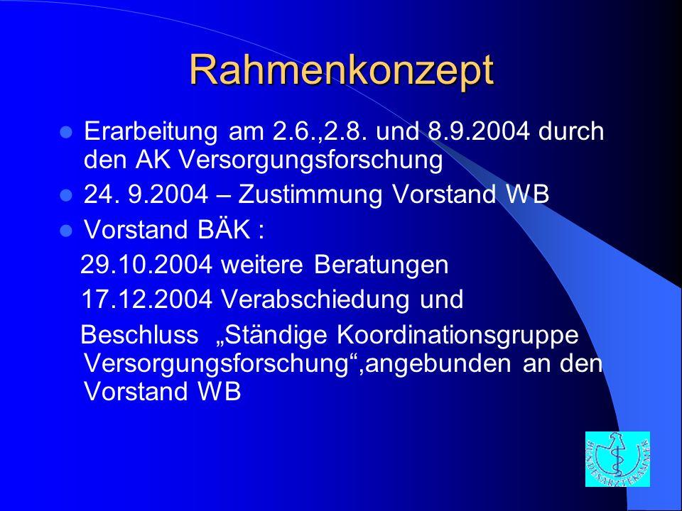 Rahmenkonzept Erarbeitung am 2.6.,2.8. und 8.9.2004 durch den AK Versorgungsforschung 24. 9.2004 – Zustimmung Vorstand WB Vorstand BÄK : 29.10.2004 we