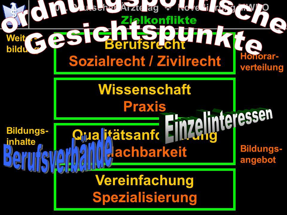 Zielkonflikte Berufsrecht Sozialrecht / Zivilrecht 106. Deutscher Ärztetag Novellierung MWBO Wissenschaft Praxis Qualitätsanforderung Machbarkeit Vere