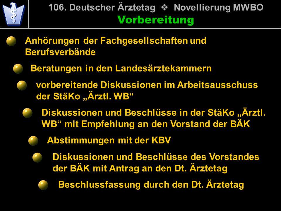 Vorbereitung Anhörungen der Fachgesellschaften und Berufsverbände Beratungen in den Landesärztekammern 106. Deutscher Ärztetag Novellierung MWBO Absti