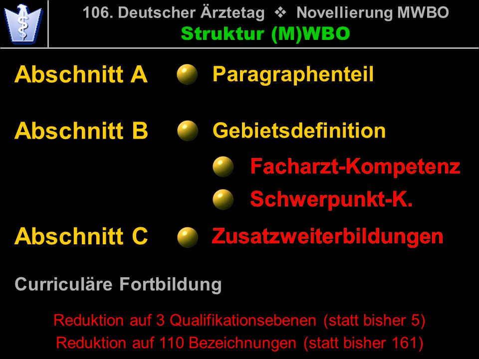 Struktur (M)WBO Abschnitt A Abschnitt B Abschnitt C 106. Deutscher Ärztetag Novellierung MWBO Paragraphenteil Gebietsdefinition Facharzt-Kompetenz Zus