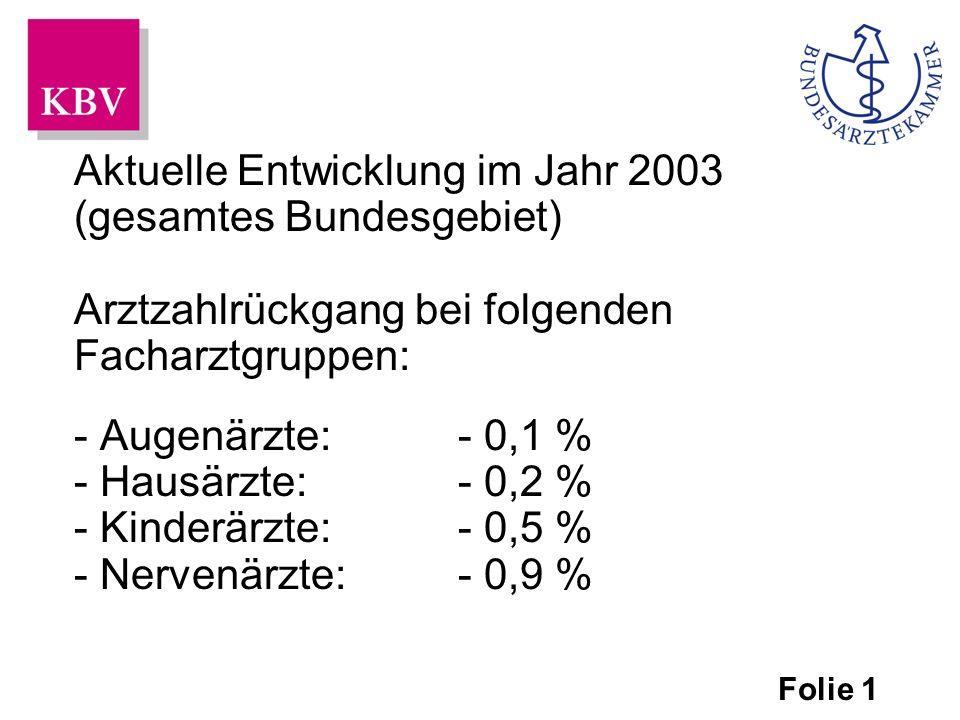 Aktuelle Entwicklung im Jahr 2003 (gesamtes Bundesgebiet) Arztzahlrückgang bei folgenden Facharztgruppen: - Augenärzte:- 0,1 % - Hausärzte:- 0,2 % - Kinderärzte:- 0,5 % - Nervenärzte:- 0,9 % Folie 1