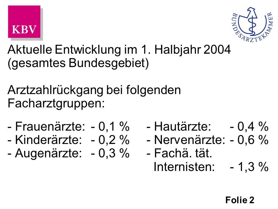 Aktuelle Entwicklung im Jahr 2003 (neue Bundesländer) Insgesamt ist die Zahl der Vertragsärzte um 0,6 % gesunken.