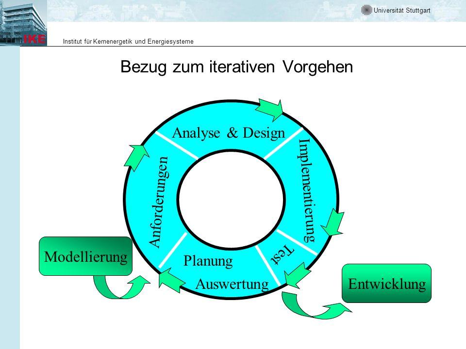Universität Stuttgart Institut für Kernenergetik und Energiesysteme Bezug zum iterativen Vorgehen Planung Auswertung Anforderungen Analyse & Design Im