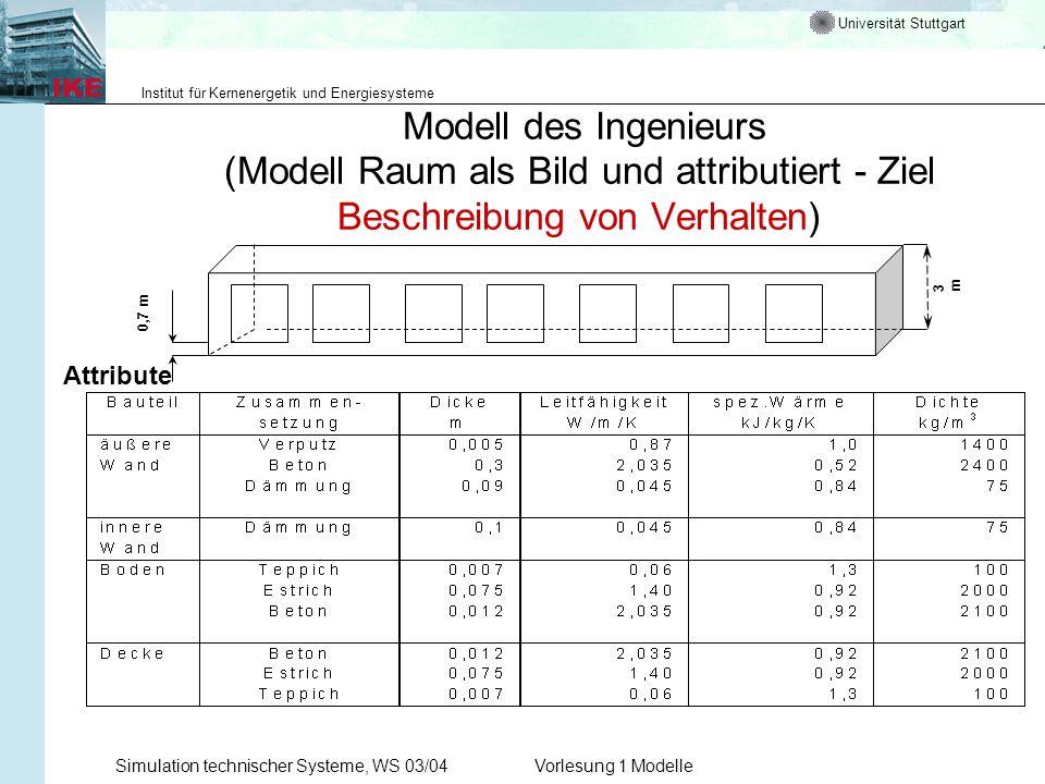 Universität Stuttgart Institut für Kernenergetik und Energiesysteme Simulation technischer Systeme, WS 03/04Vorlesung 1 Modelle Modell des Ingenieurs