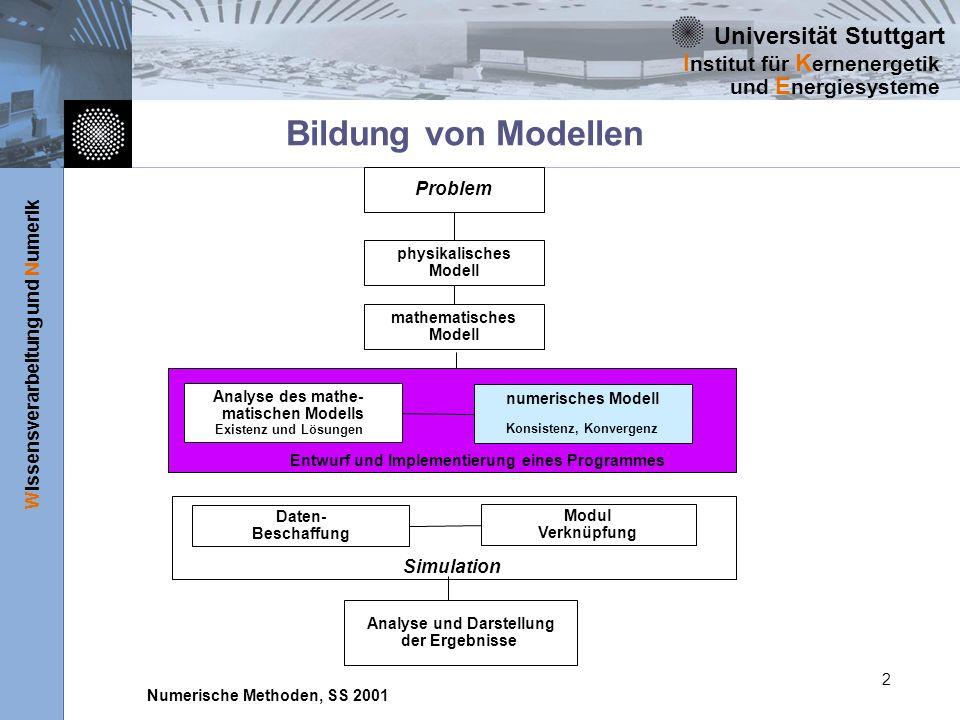 Universität Stuttgart Wissensverarbeitung und Numerik I nstitut für K ernenergetik und E nergiesysteme Numerische Methoden, SS 2001 13 VDI-Definitionen zur Modellierung durch Simulation -1 VDI-Richtlinie 3633 (Beuther Verlag, Berlin 1996) definiert den Begriff des Systems Abgegrenzte Anordnung von Komponenten, die miteinander in Beziehung stehen.