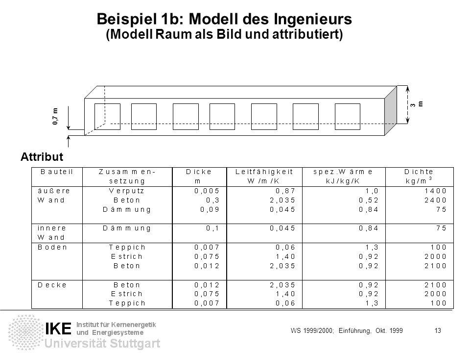 WS 1999/2000; Einführung, Okt. 1999 13 Beispiel 1b: Modell des Ingenieurs (Modell Raum als Bild und attributiert) 3m3m Attribut 0,7 m
