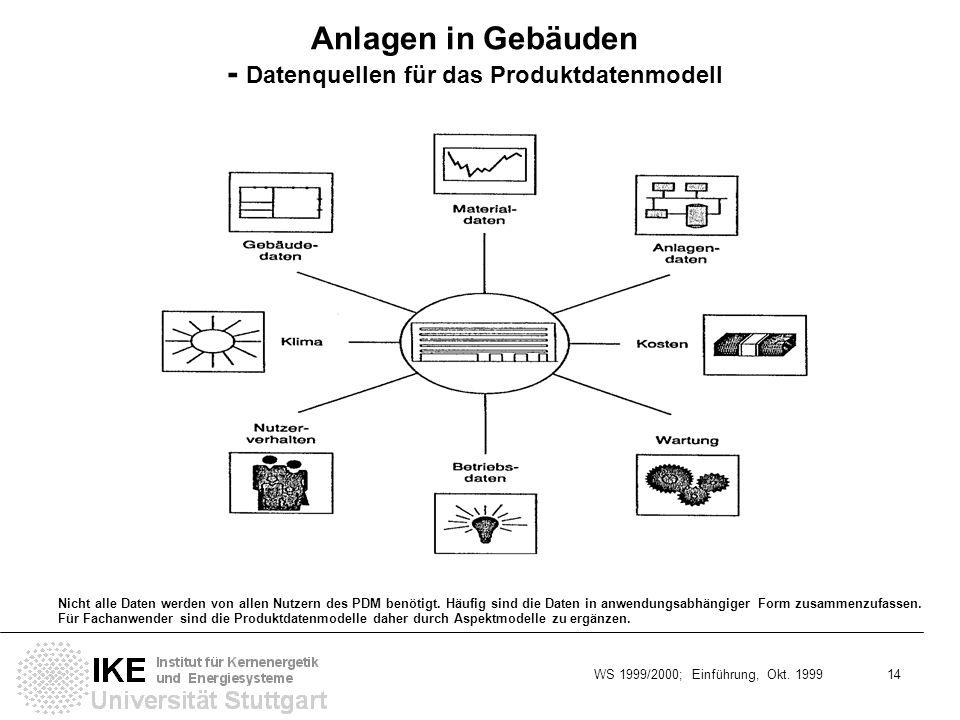 WS 1999/2000; Einführung, Okt. 1999 14 Anlagen in Gebäuden - Datenquellen für das Produktdatenmodell Nicht alle Daten werden von allen Nutzern des PDM