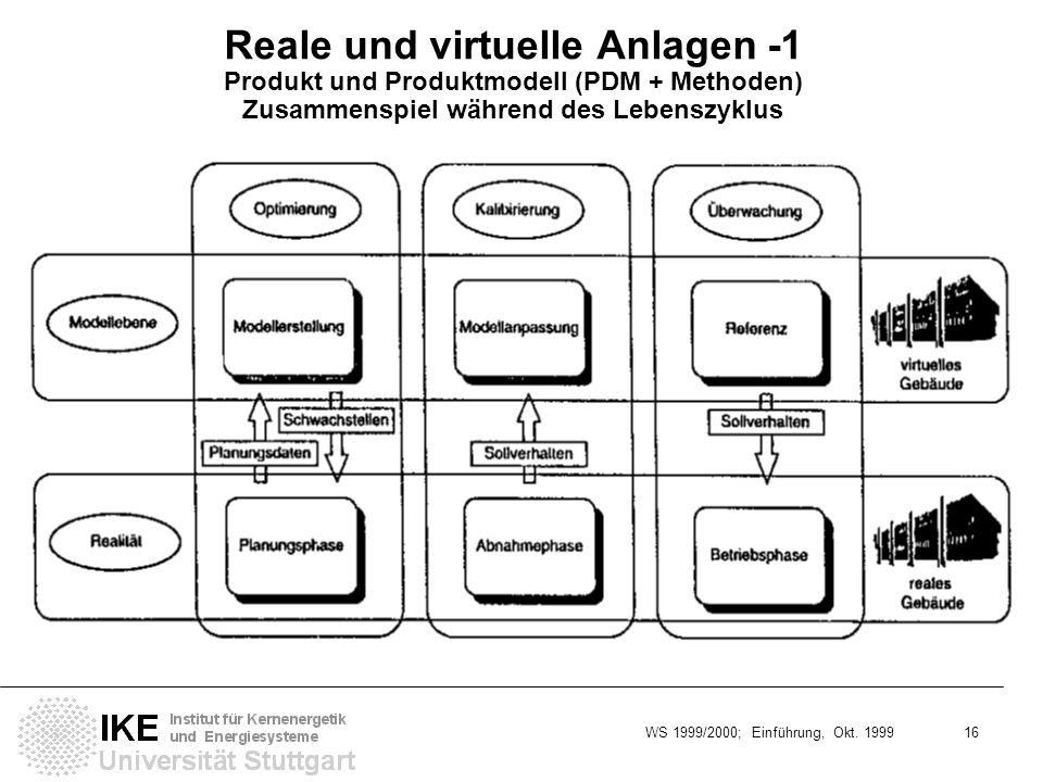 WS 1999/2000; Einführung, Okt. 1999 16 Reale und virtuelle Anlagen -1 Produkt und Produktmodell (PDM + Methoden) Zusammenspiel während des Lebenszyklu