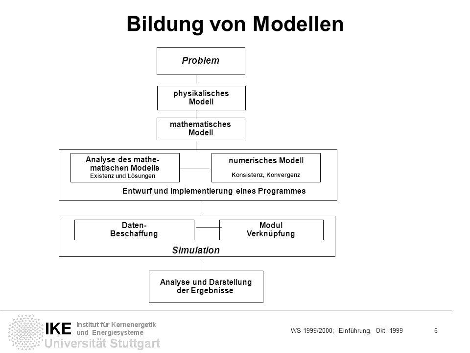 WS 1999/2000; Einführung, Okt. 1999 6 Bildung von Modellen Problem mathematisches Modell physikalisches Modell Analyse und Darstellung der Ergebnisse