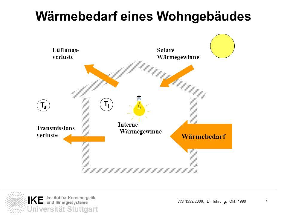 WS 1999/2000; Einführung, Okt. 1999 7 Wärmebedarf eines Wohngebäudes TaTa Transmissions- verluste Solare Wärmegewinne Lüftungs- verluste TiTi Interne