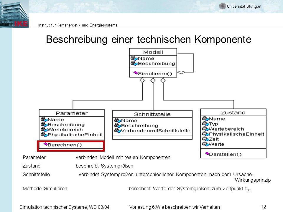 Universität Stuttgart Institut für Kernenergetik und Energiesysteme Simulation technischer Systeme, WS 03/04Vorlesung 6:Wie beschreiben wir Verhalten12 Beschreibung einer technischen Komponente Parameter verbinden Modell mit realen Komponenten Zustand beschreibt Systemgrößen Schnittstelle verbindet Systemgrößen unterschiedlicher Komponenten nach dem Ursache- Wirkungsprinzip Methode Simulieren berechnet Werte der Systemgrößen zum Zeitpunkt t n+1