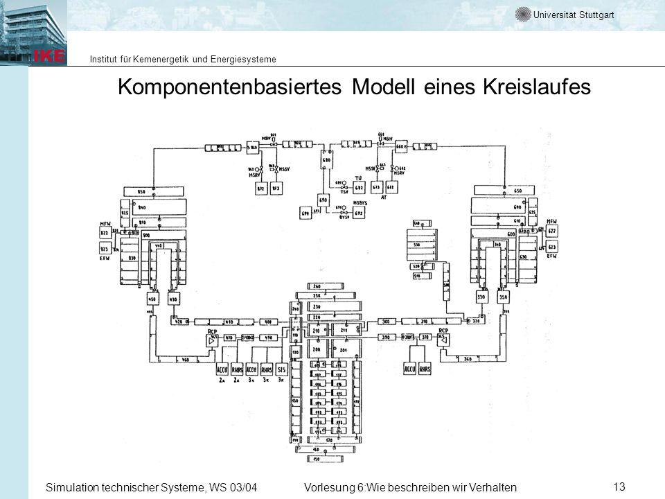 Universität Stuttgart Institut für Kernenergetik und Energiesysteme Simulation technischer Systeme, WS 03/04Vorlesung 6:Wie beschreiben wir Verhalten13 Komponentenbasiertes Modell eines Kreislaufes