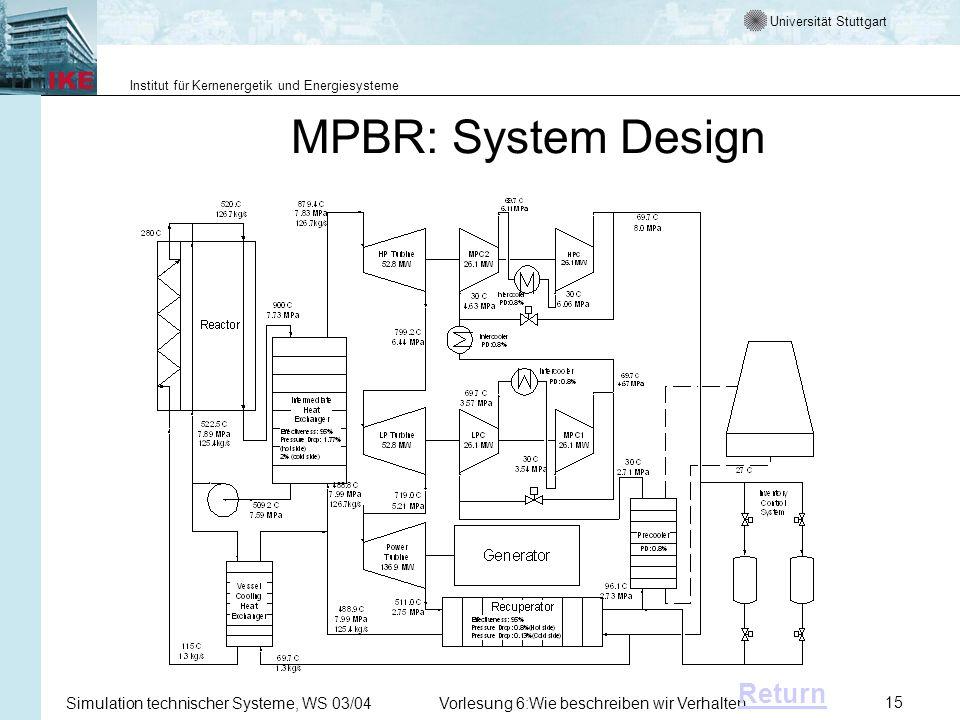 Universität Stuttgart Institut für Kernenergetik und Energiesysteme Simulation technischer Systeme, WS 03/04Vorlesung 6:Wie beschreiben wir Verhalten15 MPBR: System Design Return