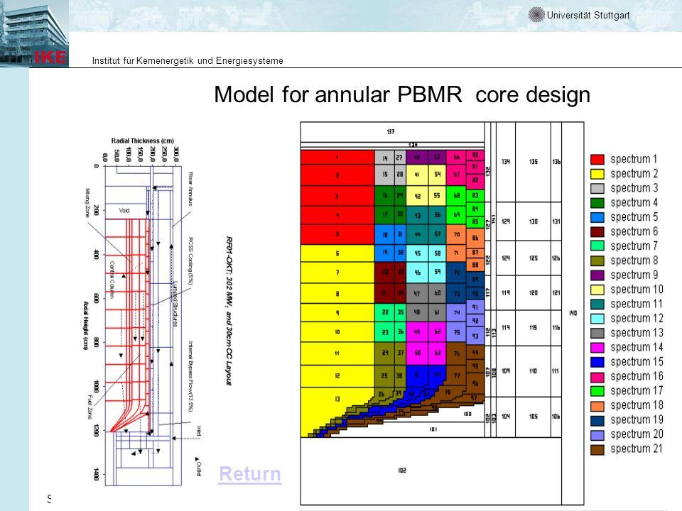 Universität Stuttgart Institut für Kernenergetik und Energiesysteme Simulation technischer Systeme, WS 03/04Vorlesung 6:Wie beschreiben wir Verhalten17 Model for annular PBMR core design Return