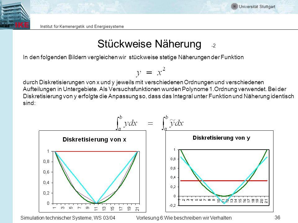 Universität Stuttgart Institut für Kernenergetik und Energiesysteme Simulation technischer Systeme, WS 03/04Vorlesung 6:Wie beschreiben wir Verhalten36 Stückweise Näherung -2 In den folgenden Bildern vergleichen wir stückweise stetige Näherungen der Funktion durch Diskretisierungen von x und y jeweils mit verschiedenen Ordnungen und verschiedenen Aufteilungen in Untergebiete.