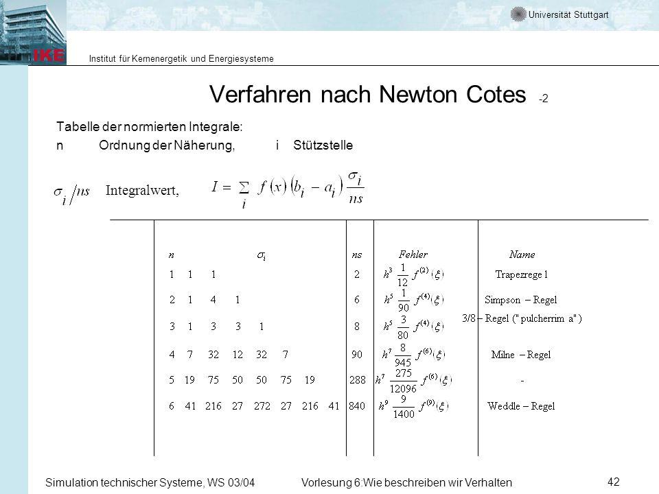 Universität Stuttgart Institut für Kernenergetik und Energiesysteme Simulation technischer Systeme, WS 03/04Vorlesung 6:Wie beschreiben wir Verhalten42 Verfahren nach Newton Cotes -2 Tabelle der normierten Integrale: n Ordnung der Näherung, i Stützstelle Integralwert,