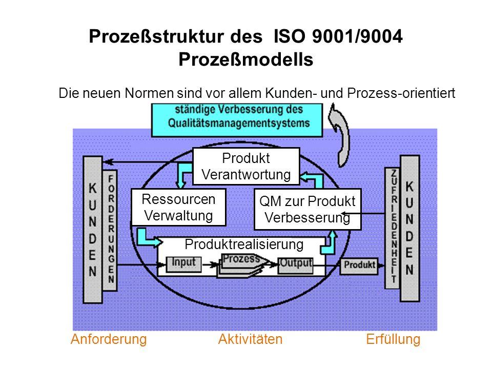 Prozeßstruktur des ISO 9001/9004 Prozeßmodells AnforderungAktivitätenErfüllung Die neuen Normen sind vor allem Kunden- und Prozess-orientiert Produkt