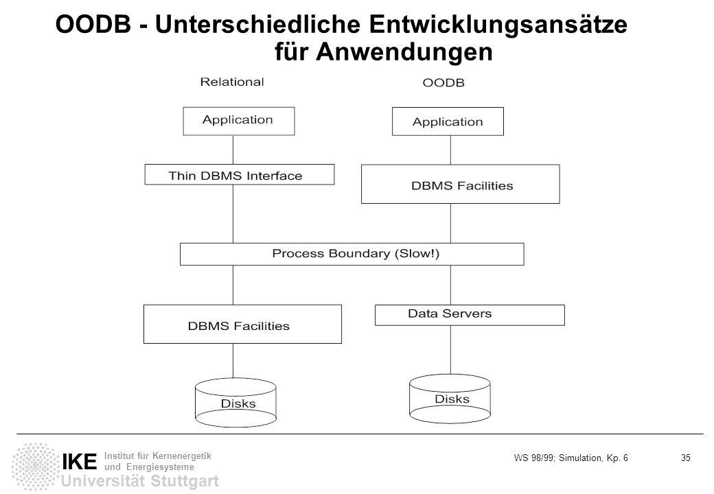 WS 98/99; Simulation, Kp. 6 35 Universität Stuttgart IKE Institut für Kernenergetik und Energiesysteme OODB - Unterschiedliche Entwicklungsansätze für
