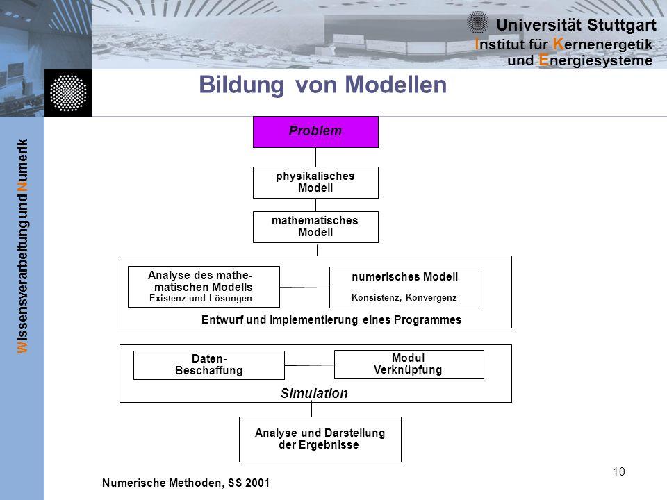 Universität Stuttgart Wissensverarbeitung und Numerik I nstitut für K ernenergetik und E nergiesysteme Numerische Methoden, SS 2001 10 Bildung von Mod