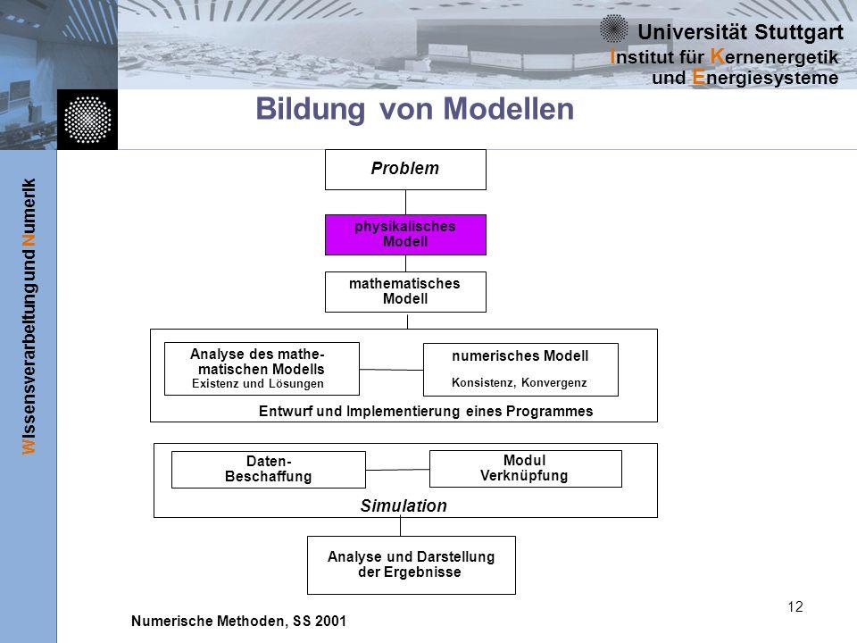 Universität Stuttgart Wissensverarbeitung und Numerik I nstitut für K ernenergetik und E nergiesysteme Numerische Methoden, SS 2001 12 Bildung von Mod