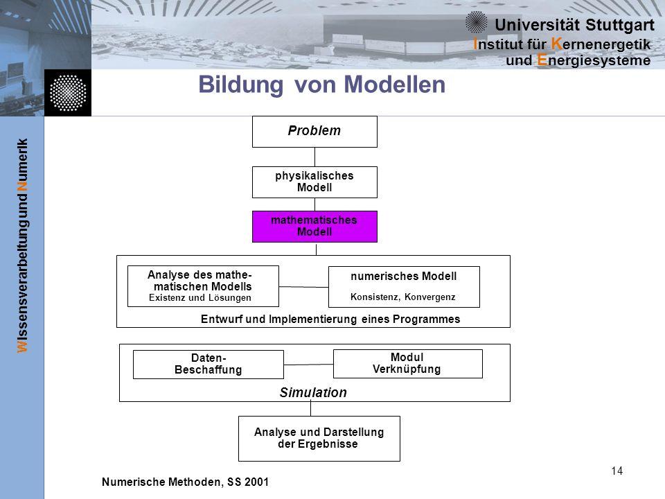 Universität Stuttgart Wissensverarbeitung und Numerik I nstitut für K ernenergetik und E nergiesysteme Numerische Methoden, SS 2001 14 Bildung von Mod