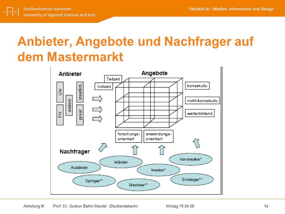 Abteilung IK Prof. Dr. Gudrun Behm-Steidel(Studiendekanin)Infotag 19.04.08 14 Anbieter, Angebote und Nachfrager auf dem Mastermarkt