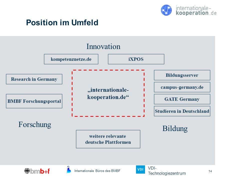 Internationale Büros des BMBF VDI- Technologiezentrum 14 Position im Umfeld iXPOS GATE Germany Studieren in Deutschland kompetenznetze.de Bildungsserv