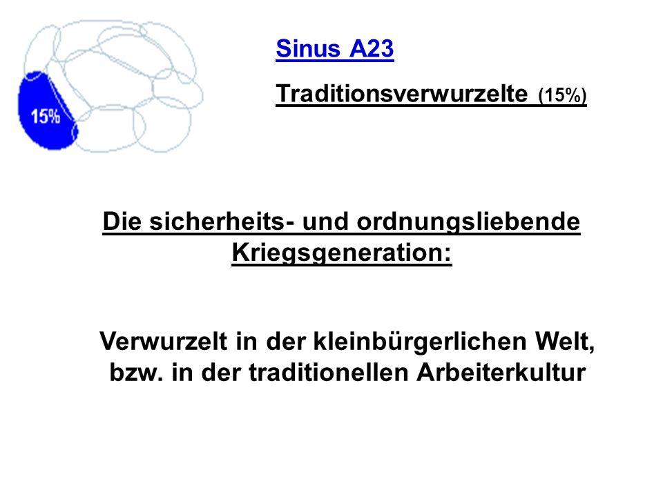 Sinus A23 Traditionsverwurzelte (15%) Die sicherheits- und ordnungsliebende Kriegsgeneration: Verwurzelt in der kleinbürgerlichen Welt, bzw. in der tr