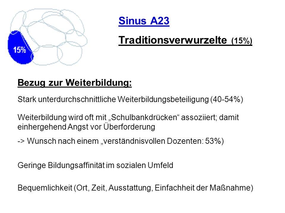 Sinus A23 Traditionsverwurzelte (15%) Stark unterdurchschnittliche Weiterbildungsbeteiligung (40-54%) Bezug zur Weiterbildung: Geringe Bildungsaffinit