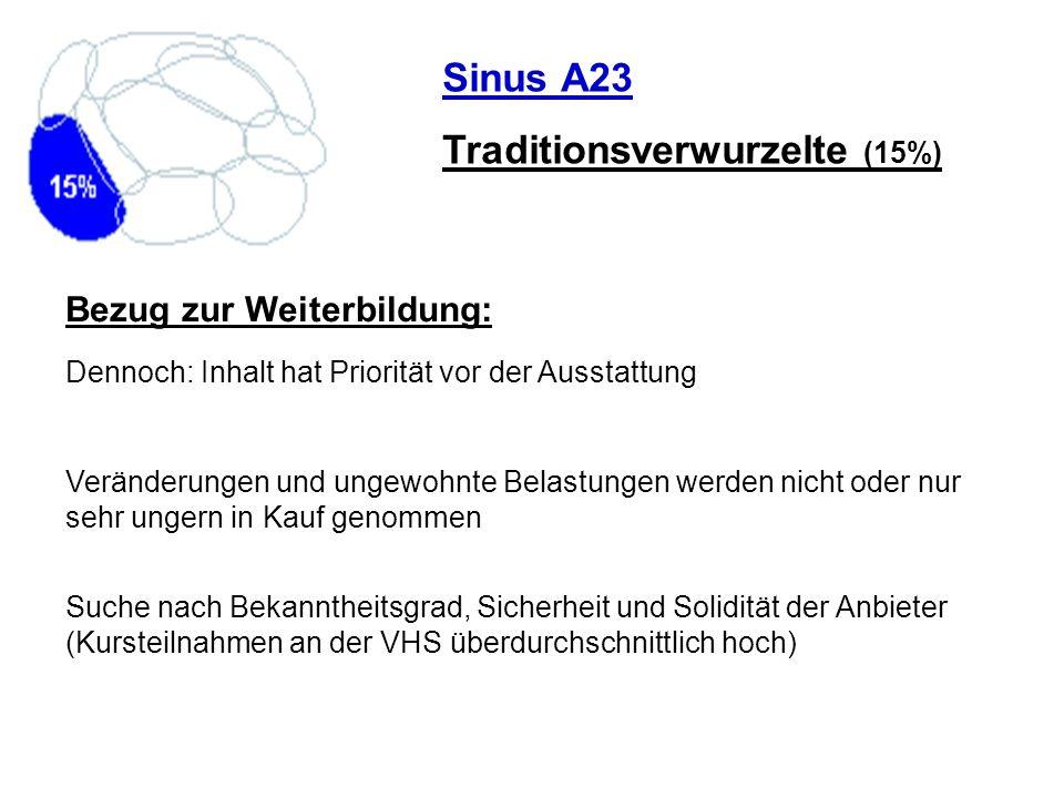 Sinus A23 Traditionsverwurzelte (15%) Suche nach Bekanntheitsgrad, Sicherheit und Solidität der Anbieter (Kursteilnahmen an der VHS überdurchschnittli