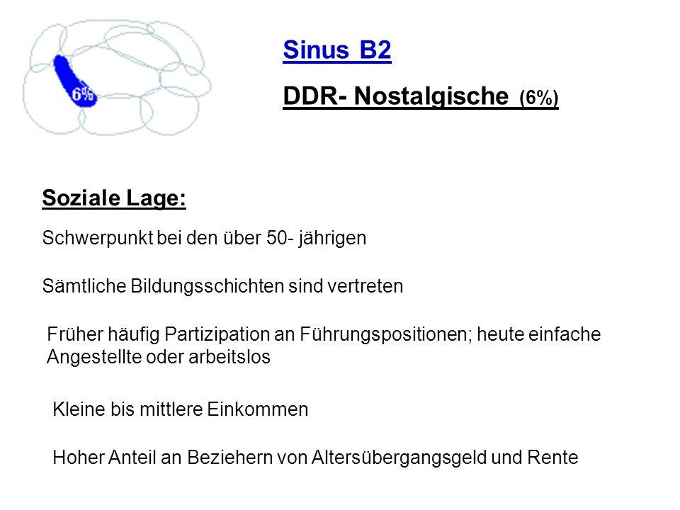 Sinus B2 DDR- Nostalgische (6%) Soziale Lage: Schwerpunkt bei den über 50- jährigen Sämtliche Bildungsschichten sind vertreten Früher häufig Partizipa