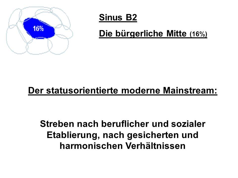 Sinus B2 Die bürgerliche Mitte (16%) Der statusorientierte moderne Mainstream: Streben nach beruflicher und sozialer Etablierung, nach gesicherten und