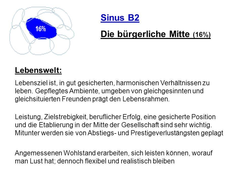 Sinus B2 Die bürgerliche Mitte (16%) Lebenswelt: Lebensziel ist, in gut gesicherten, harmonischen Verhältnissen zu leben. Gepflegtes Ambiente, umgeben