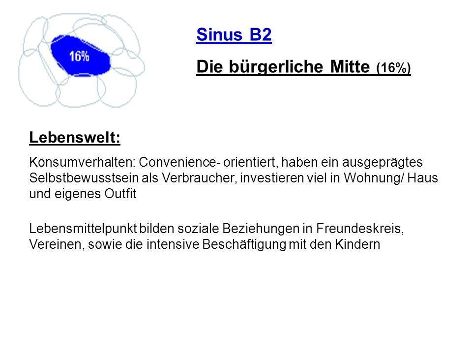 Sinus B2 Die bürgerliche Mitte (16%) Lebenswelt: Konsumverhalten: Convenience- orientiert, haben ein ausgeprägtes Selbstbewusstsein als Verbraucher, i