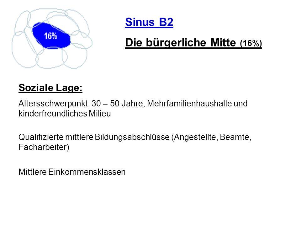 Sinus B2 Die bürgerliche Mitte (16%) Soziale Lage: Altersschwerpunkt: 30 – 50 Jahre, Mehrfamilienhaushalte und kinderfreundliches Milieu Qualifizierte
