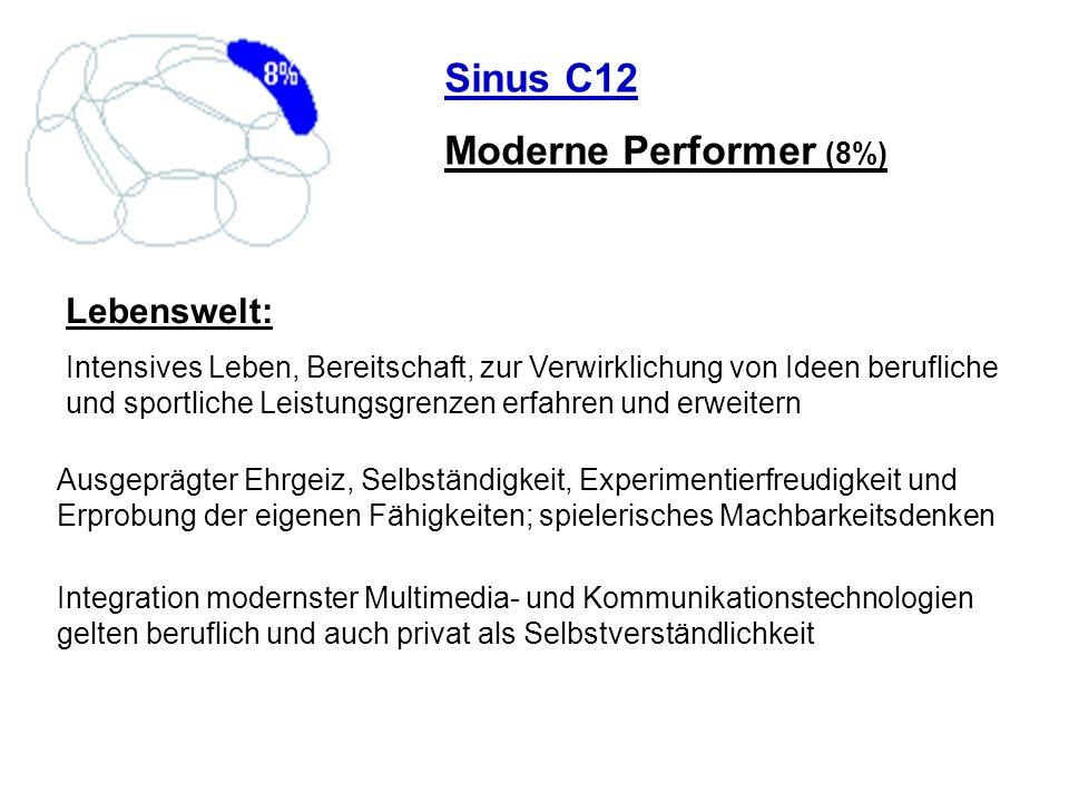 Sinus C12 Moderne Performer (8%) Lebenswelt: Intensives Leben, Bereitschaft, zur Verwirklichung von Ideen berufliche und sportliche Leistungsgrenzen e