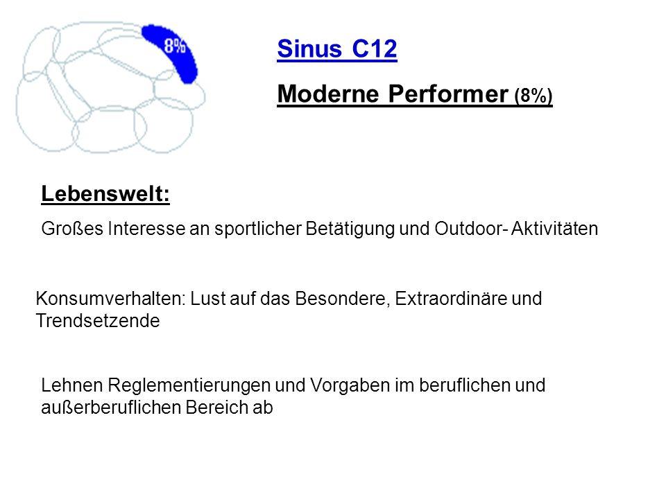 Sinus C12 Moderne Performer (8%) Lebenswelt: Großes Interesse an sportlicher Betätigung und Outdoor- Aktivitäten Konsumverhalten: Lust auf das Besonde